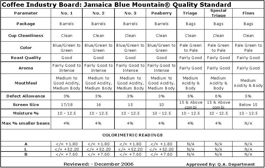 Jamaica Blue Mountain Grading System