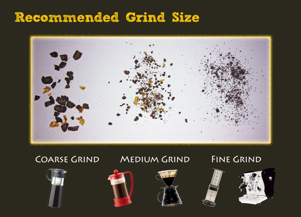 Coffee Grind Size for Coffee Brewing Methods