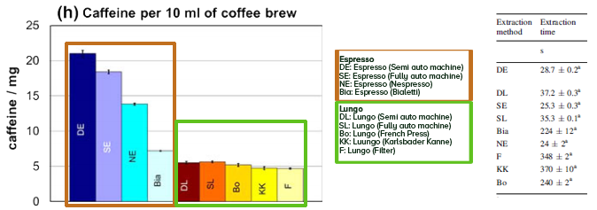 Caffeine content in various coffee