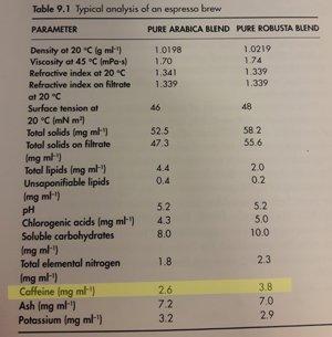 caffeine levels arabica and robusta