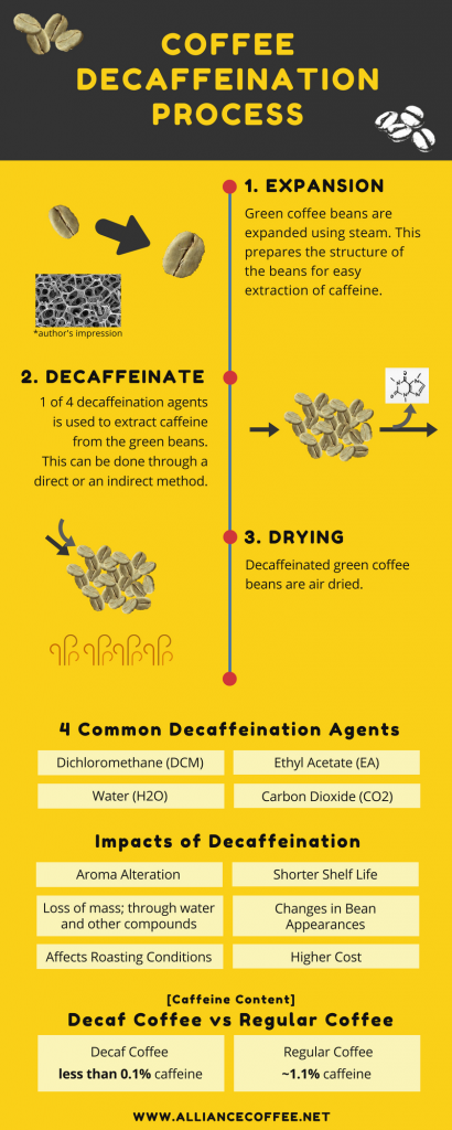 how is coffee decaffeinated
